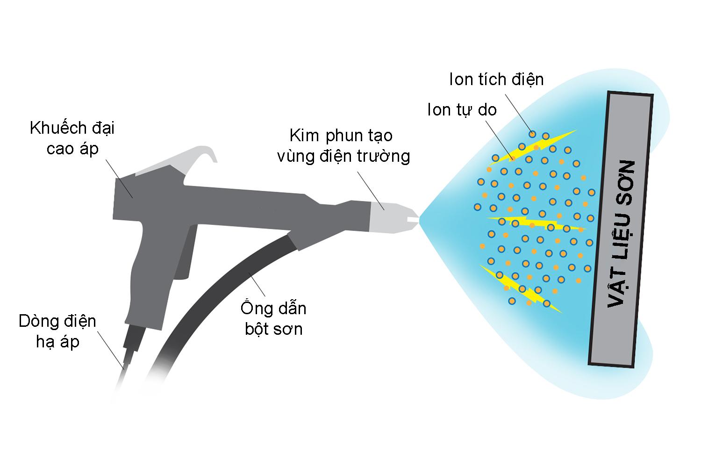 Nguyên liệu hoạt động của công nghệ phun sơn tĩnh điện